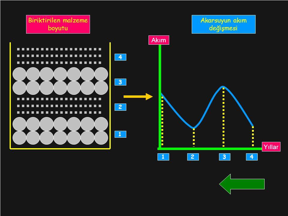 1 Biriktirilen malzeme boyutu Akarsuyun akım değişmesi Yıllar Akım 1234 4 3 2