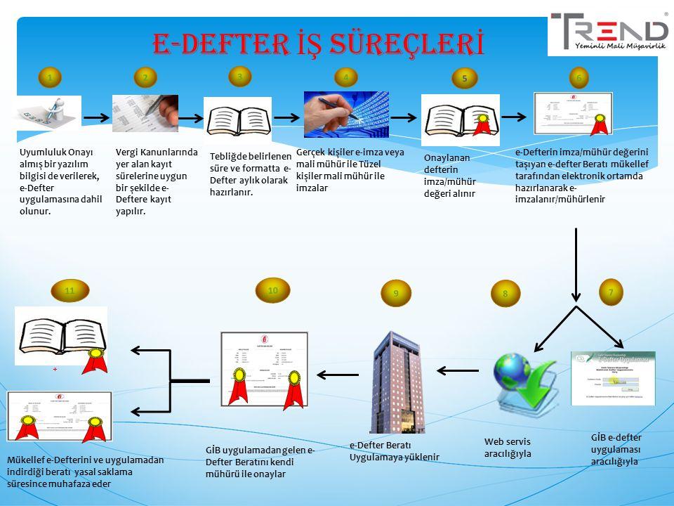 3 Tebliğde belirlenen süre ve formatta e- Defter aylık olarak hazırlanır. 4 Gerçek kişiler e-imza veya mali mühür ile Tüzel kişiler mali mühür ile imz