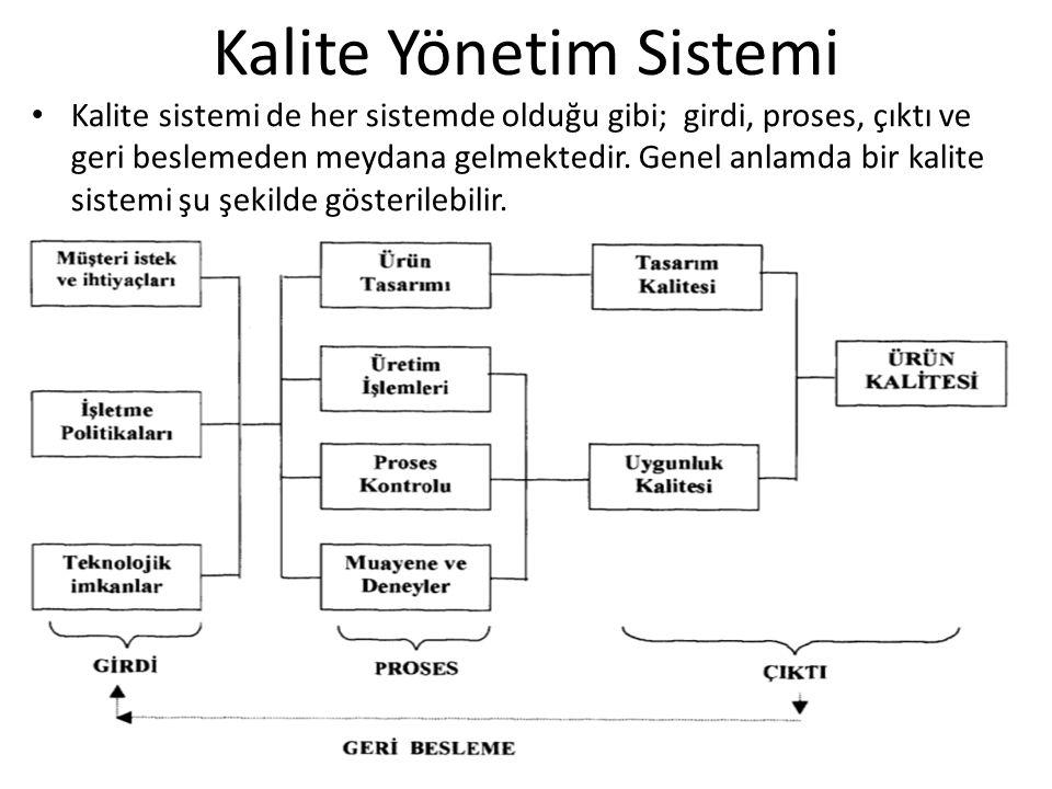 Kalite Yönetim Sistemi Kalite sistemi de her sistemde olduğu gibi; girdi, proses, çıktı ve geri beslemeden meydana gelmektedir. Genel anlamda bir kali