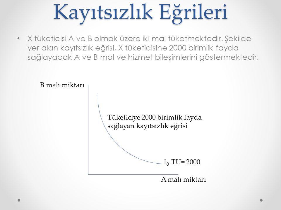 Kayıtsızlık Eğrileri X tüketicisi A ve B olmak üzere iki mal tüketmektedir. Şekilde yer alan kayıtsızlık eğrisi, X tüketicisine 2000 birimlik fayda sa