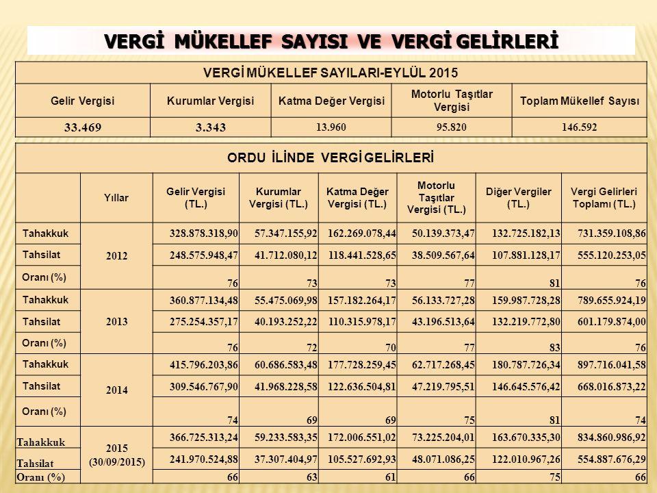VERGİ MÜKELLEF SAYISI VE VERGİ GELİRLERİ ORDU İLİNDE VERGİ GELİRLERİ Yıllar Gelir Vergisi (TL.) Kurumlar Vergisi (TL.) Katma Değer Vergisi (TL.) Motor