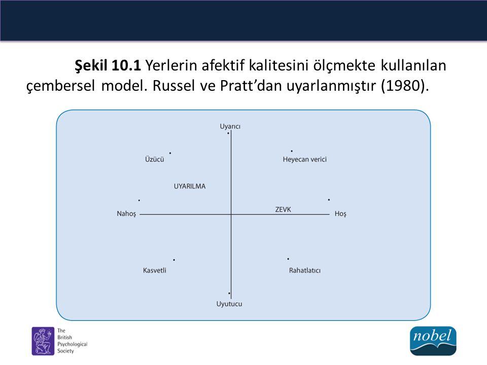 Şekil 10.1 Yerlerin afektif kalitesini ölçmekte kullanılan çembersel model.