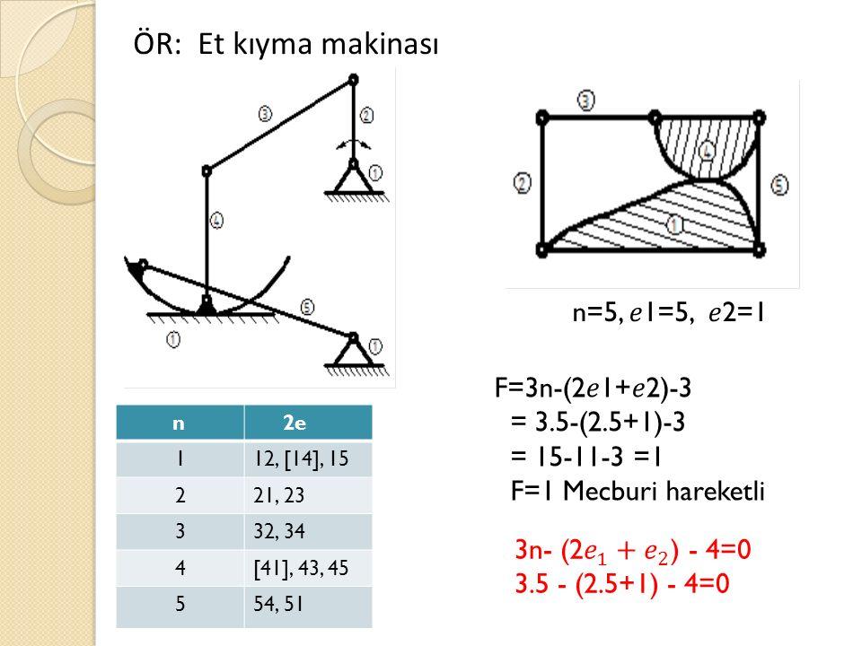 ÖR: Et kıyma makinası n 2e 112, [14], 15 221, 23 332, 34 4[41], 43, 45 554, 51 n=5, 1=5, 2=1 F=3n-(21+2)-3 = 3.5-(2.5+1)-3 = 15-11-3 =1 F=1 Mecburi hareketli