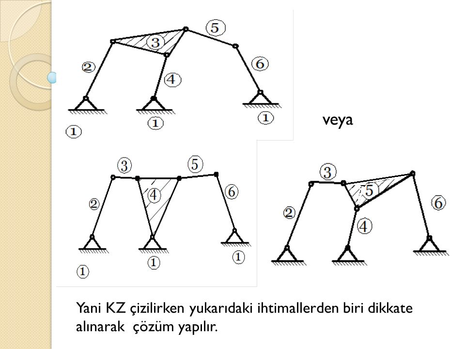Yani KZ çizilirken yukarıdaki ihtimallerden biri dikkate alınarak çözüm yapılır. veya