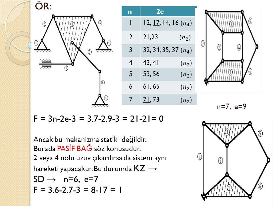 ÖR: n=7, e=9 n 2e 1 2 3 4 5 6 7 F = 3n-2e-3 = 3.7-2.9-3 = 21-21= 0 Ancak bu mekanizma statik de ğ ildir.
