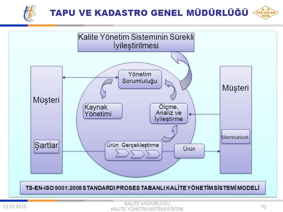 TAPU VE KADASTRO GENEL MÜDÜRLÜĞÜ 70 TS-EN-ISO 9001:2008 STANDARDI PROSES TABANLI KALİTE YÖNETİM SİSTEMİ MODELİ Yönetim Sorumluluğu Yönetim Sorumluluğu Ölçme, Analiz ve İyileştirme Ölçme, Analiz ve İyileştirme Kaynak Yönetimi Ürün Gerçekleştirme Kalite Yönetim Sisteminin Sürekli İyileştirilmesi Ürün Müşteri Şartlar Müşteri Memnuniyet 12.12.2015 KALİTE MÜDÜRLÜĞÜ KALİTE YÖNETİM SİSTEMİ EĞİTİMİ