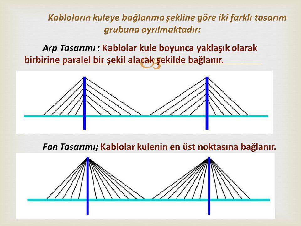  Arp Tasarımı : Kablolar kule boyunca yaklaşık olarak birbirine paralel bir şekil alacak şekilde bağlanır. Fan Tasarımı; Kablolar kulenin en üst nokt