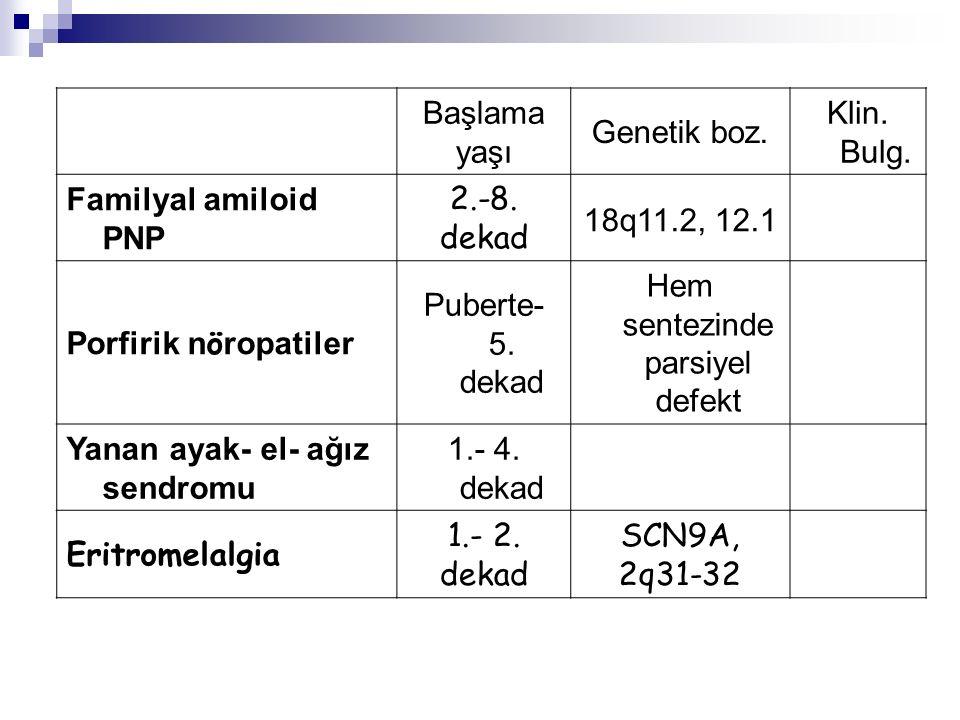 Başlama yaşı Genetik boz.Klin. Bulg. Familyal amiloid PNP 2.-8.