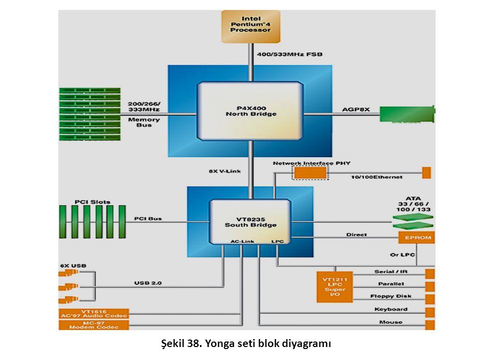 Şekil 38. Yonga seti blok diyagramı