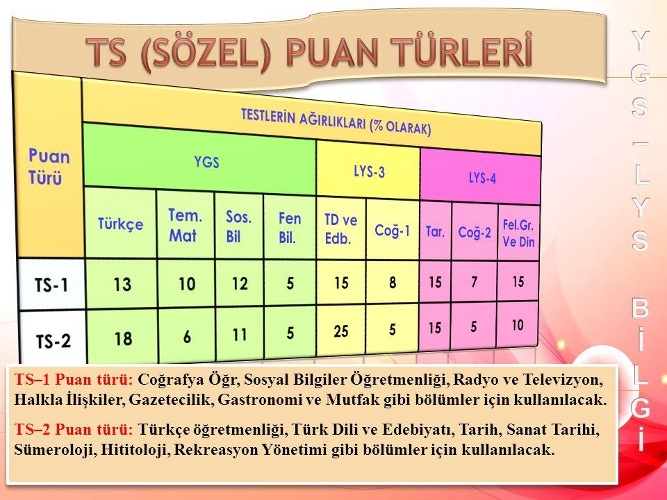 TS–1 Puan türü: Coğrafya Öğr, Sosyal Bilgiler Öğretmenliği, Radyo ve Televizyon, Halkla İlişkiler, Gazetecilik, Gastronomi ve Mutfak gibi bölümler için kullanılacak.