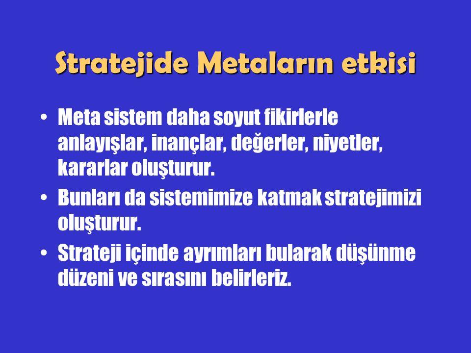 Stratejide Metaların etkisi Meta sistem daha soyut fikirlerle anlayışlar, inançlar, değerler, niyetler, kararlar oluşturur. Bunları da sistemimize kat