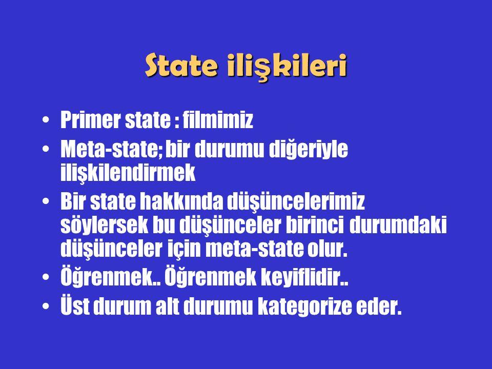 State ili ş kileri Primer state : filmimiz Meta-state; bir durumu diğeriyle ilişkilendirmek Bir state hakkında düşüncelerimiz söylersek bu düşünceler
