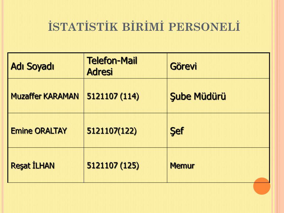 İSTATİSTİK BİRİMİ PERSONELİ Adı Soyadı Telefon-Mail Adresi Görevi Muzaffer KARAMAN 5121107 (114) Şube Müdürü Emine ORALTAY 5121107(122)Şef Reşat İLHAN