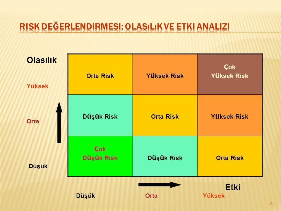 Orta Risk Y ü ksek Risk Ç ok Y ü ksek Risk D ü ş ü k Risk Orta Risk Y ü ksek Risk Ç ok D ü ş ü k Risk Orta Risk 39 Olasılık Yüksek Orta Düşük Etki Yük