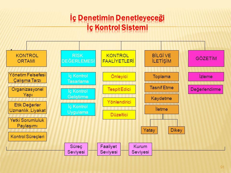 . 91 KONTROL ORTAMI RİSK DEĞERLEMESİ KONTROL FAALİYETLERİ BİLGİ VE İLETİŞİM GÖZETİM Yönetim Felsefesi Çalışma Tarzı Organizasyonel Yapı Etik Değerler