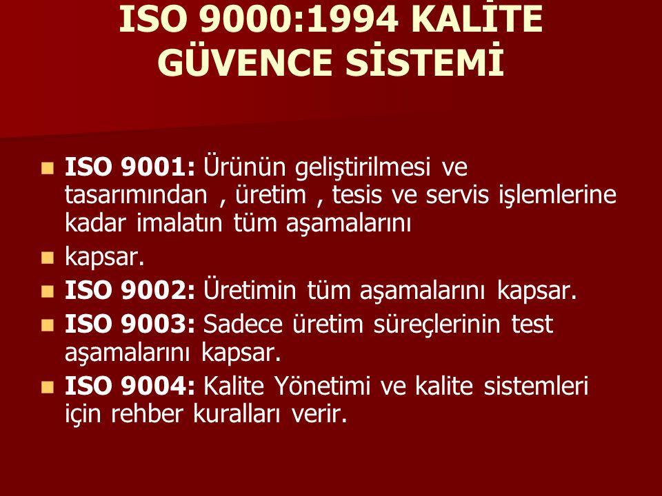 ISO 9000:1994 KALİTE GÜVENCE SİSTEMİ ISO 9001: Ürünün geliştirilmesi ve tasarımından, üretim, tesis ve servis işlemlerine kadar imalatın tüm aşamalarını kapsar.