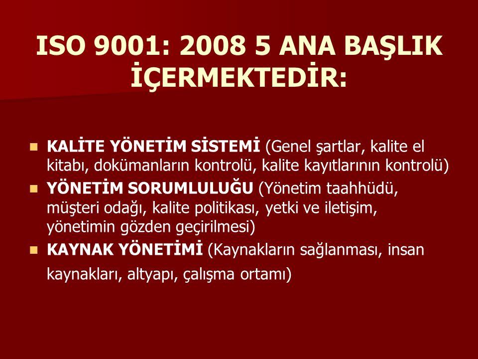 ISO 9001: 2008 5 ANA BAŞLIK İÇERMEKTEDİR: KALİTE YÖNETİM SİSTEMİ (Genel şartlar, kalite el kitabı, dokümanların kontrolü, kalite kayıtlarının kontrolü) YÖNETİM SORUMLULUĞU (Yönetim taahhüdü, müşteri odağı, kalite politikası, yetki ve iletişim, yönetimin gözden geçirilmesi) KAYNAK YÖNETİMİ (Kaynakların sağlanması, insan kaynakları, altyapı, çalışma ortamı)