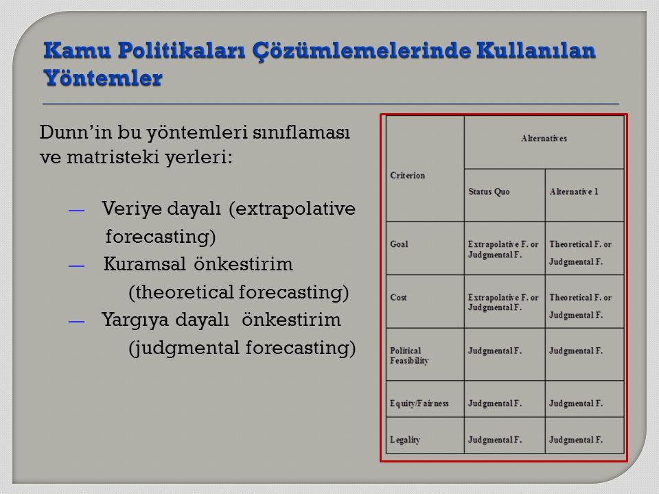 Dunn'in bu yöntemleri sınıflaması ve matristeki yerleri: — Veriye dayalı (extrapolative forecasting) — Kuramsal önkestirim (theoretical forecasting) — Yargıya dayalı önkestirim (judgmental forecasting)