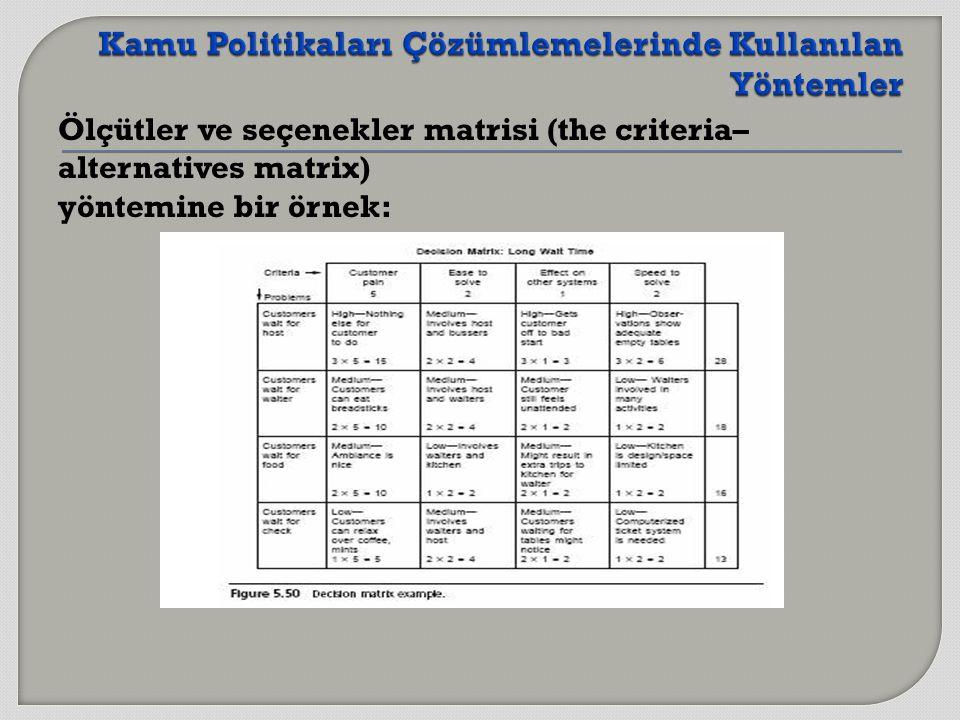 Ölçütler ve seçenekler matrisi (the criteria– alternatives matrix) yöntemine bir örnek: