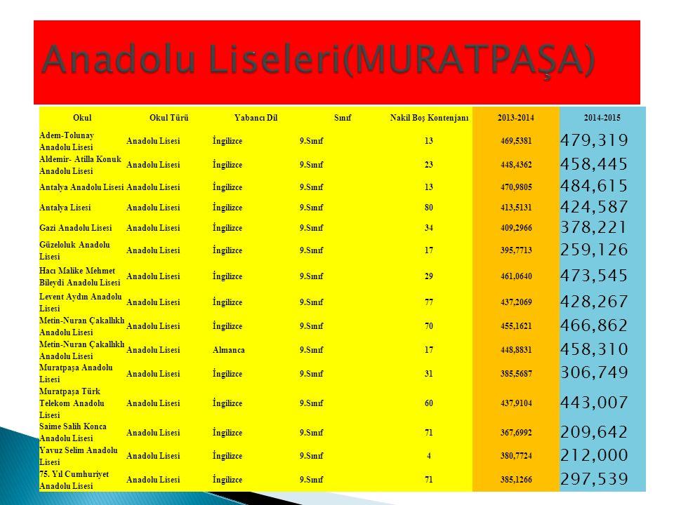 OkulOkul TürüYabancı DilSınıfNakil Boş Kontenjanı2013-20142014-2015 Adem-Tolunay Anadolu Lisesi Anadolu Lisesiİngilizce9.Sınıf13469,5381 479,319 Aldem