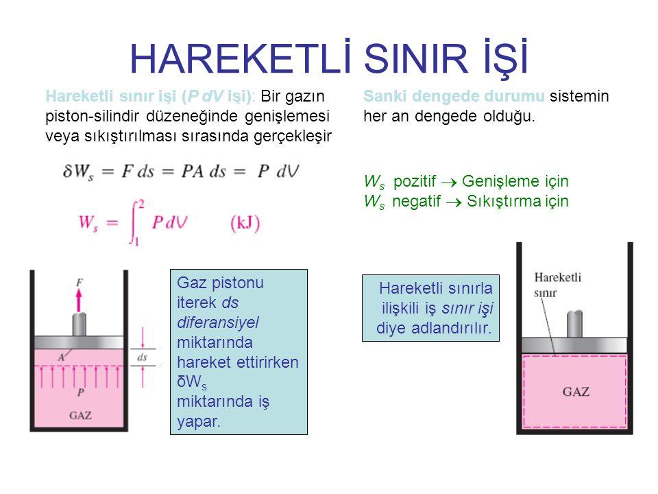 P-V diyagramında hal değişimi eğrisi altında kalan alan işi gösterir.