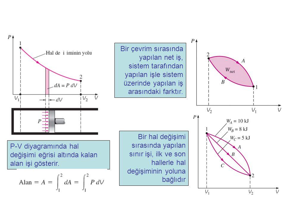 P-V diyagramında hal değişimi eğrisi altında kalan alan işi gösterir. Bir çevrim sırasında yapılan net iş, sistem tarafından yapılan işle sistem üzeri