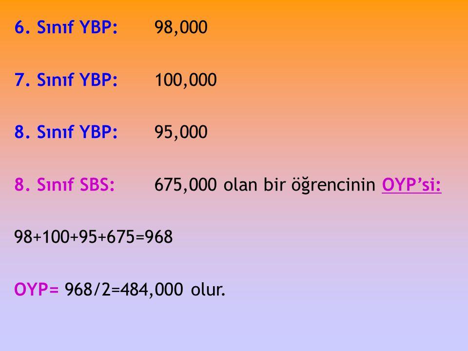 6. Sınıf YBP:98,000 7. Sınıf YBP:100,000 8. Sınıf YBP:95,000 8. Sınıf SBS:675,000 olan bir öğrencinin OYP'si: 98+100+95+675=968 OYP= 968/2=484,000 olu