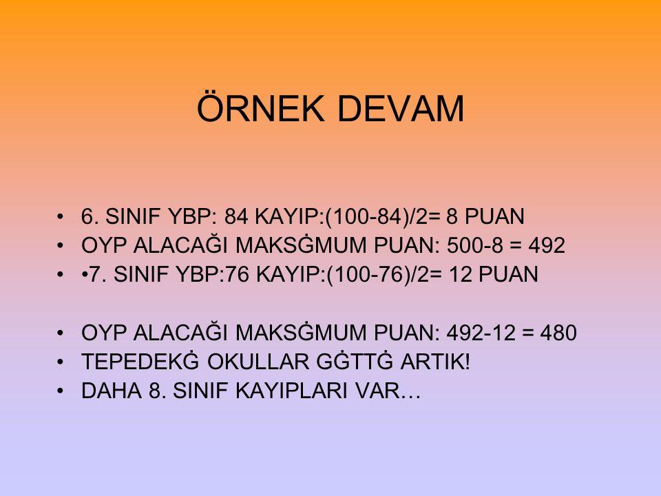 ÖRNEK DEVAM 6. SINIF YBP: 84 KAYIP:(100-84)/2= 8 PUAN OYP ALACAĞI MAKSĠMUM PUAN: 500-8 = 492 7. SINIF YBP:76 KAYIP:(100-76)/2= 12 PUAN OYP ALACAĞI MAK
