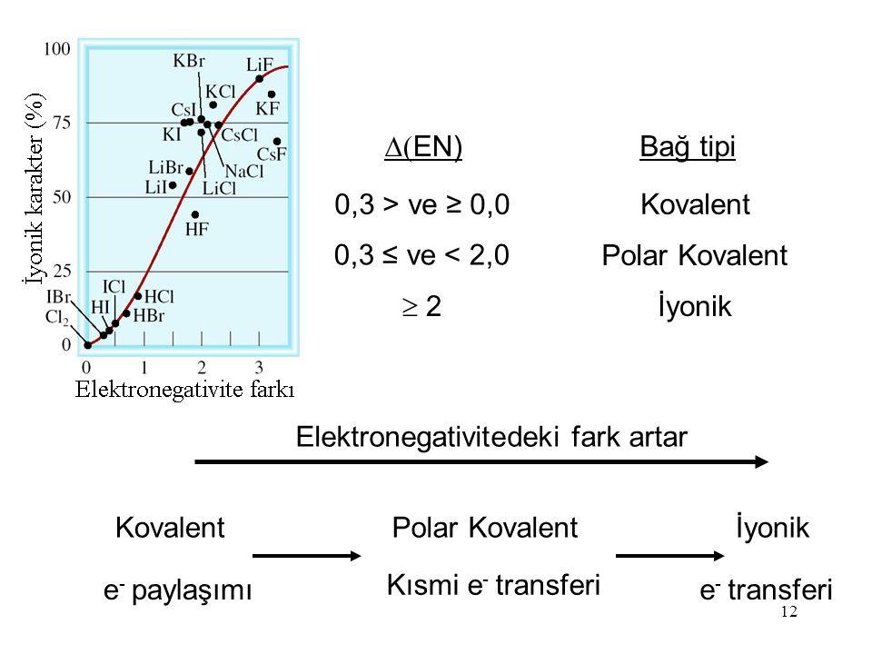 12 Kovalent e - paylaşımı Polar Kovalent Kısmi e - transferi İyonik e - transferi Elektronegativitedeki fark artar  EN) Bağ tipi 0,3 > ve  ≥ 0,0 Kovalent  2 İyonik 0,3 ≤ ve  < 2,0 Polar Kovalent