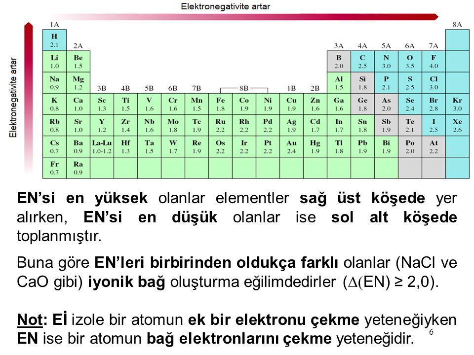 6 EN'si en yüksek olanlar elementler sağ üst köşede yer alırken, EN'si en düşük olanlar ise sol alt köşede toplanmıştır.
