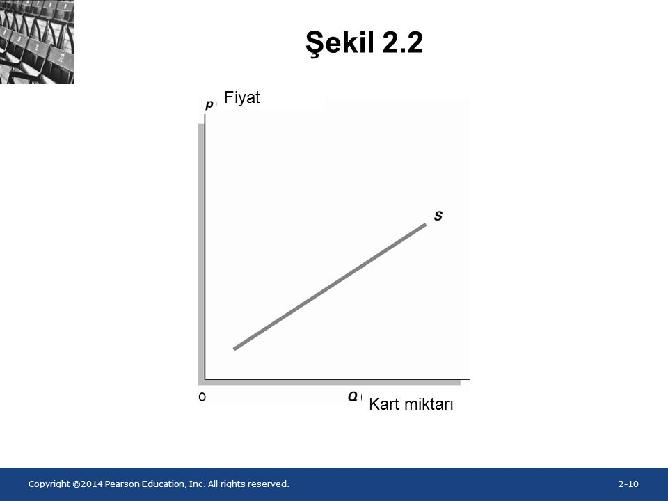 Copyright ©2014 Pearson Education, Inc. All rights reserved.2-10 Şekil 2.2 Kart miktarı Fiyat
