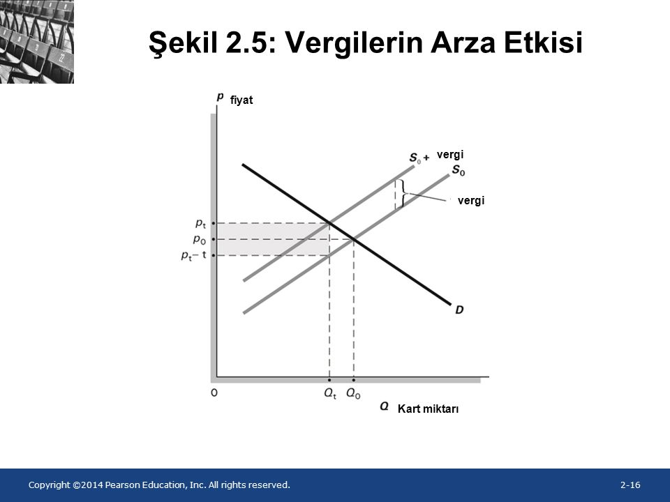 Copyright ©2014 Pearson Education, Inc. All rights reserved.2-16 Şekil 2.5: Vergilerin Arza Etkisi fiyat Kart miktarı vergi