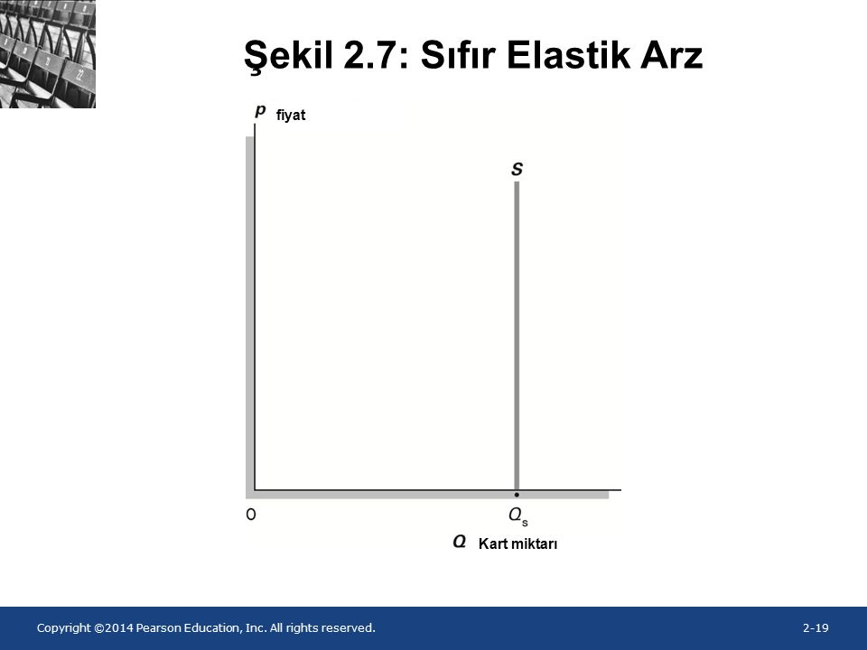 Copyright ©2014 Pearson Education, Inc. All rights reserved.2-19 Şekil 2.7: Sıfır Elastik Arz fiyat Kart miktarı