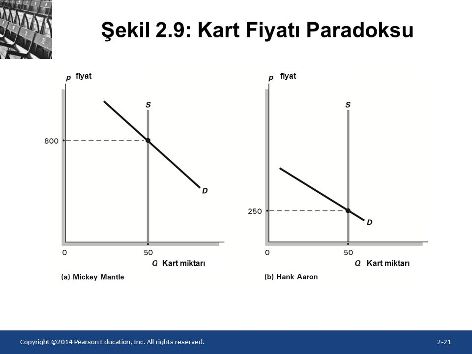 Copyright ©2014 Pearson Education, Inc. All rights reserved.2-21 Şekil 2.9: Kart Fiyatı Paradoksu fiyat Kart miktarı