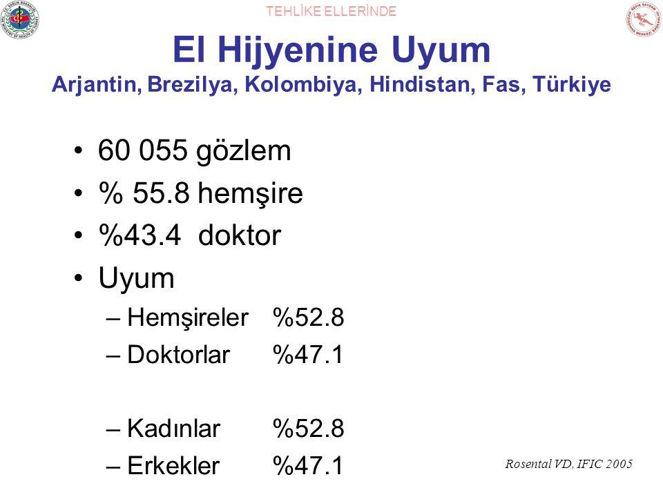TEHLİKE ELLERİNDE El Hijyenine Uyum Arjantin, Brezilya, Kolombiya, Hindistan, Fas, Türkiye 60 055 gözlem % 55.8 hemşire %43.4 doktor Uyum –Hemşireler%