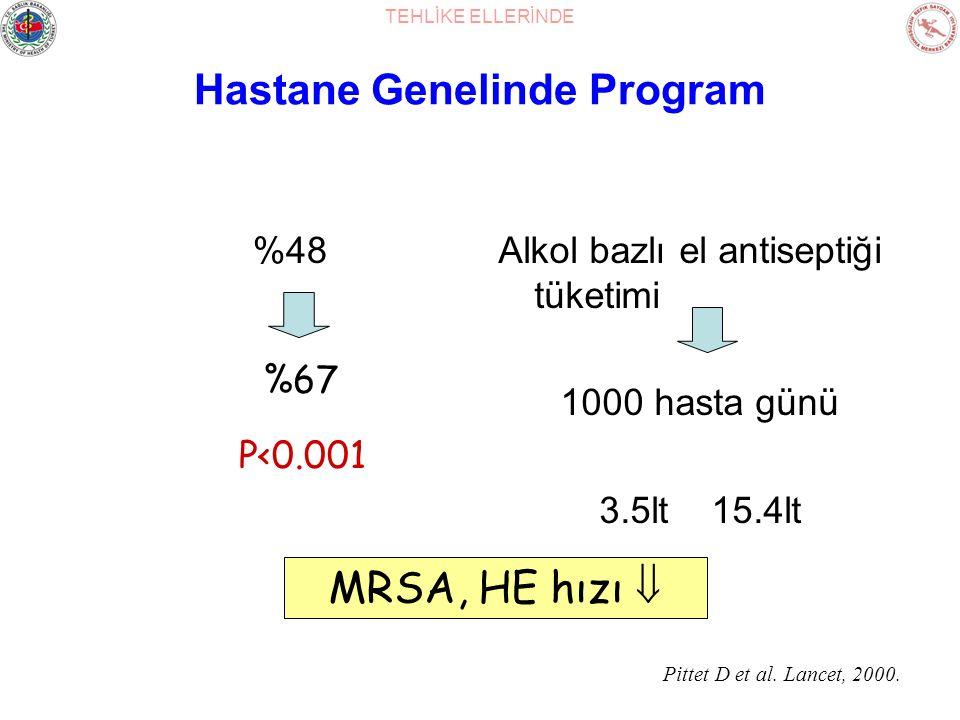 TEHLİKE ELLERİNDE Hastane Genelinde Program %48Alkol bazlı el antiseptiği tüketimi 1000 hasta günü 3.5lt 15.4lt Pittet D et al. Lancet, 2000. %67 P<0.