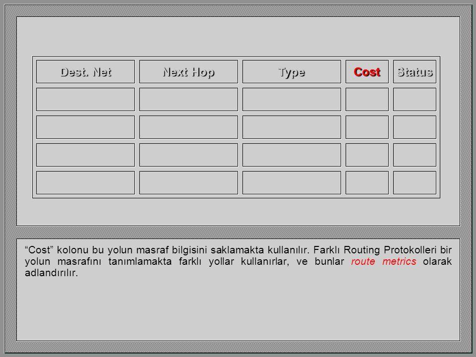 Dest. Net Next Hop CostStatusType Type kolonu router'ın bu bilgiyi nasıl elde ettiğini gösterir.
