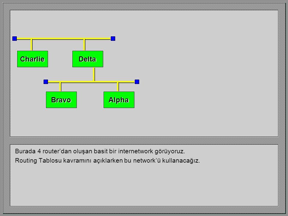 IP Aktarım Süreci Version 1.1 by Geoff Bennett Translation by Selçuk Demiray Bu eğitim bir IP Router'ın IP Datagram'ı aktarırken kullandığı karar sürecini anlatır.