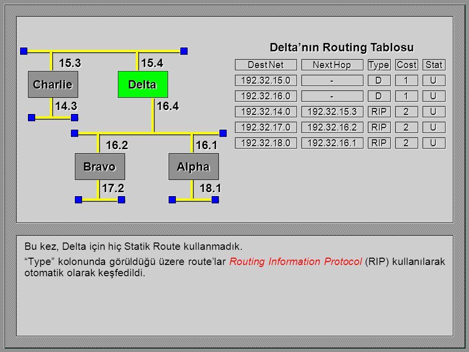 Routing protokolleri host ve router'lar arasında değil router'lar arasında çalışırlar.