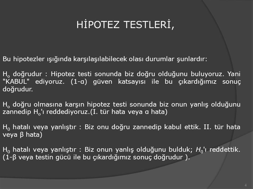 5 HİPOTEZ TESTLERİ H 0 gerçekH 0 hatalı H 0 kabuluDoğru karar çıkarımII.Tür hata (β) H 0 reddiI.Tür hata (α)Doğru karar çıkarım α : Hatalı karar, H o doğru, biz onu yanlış diye reddediyoruz.