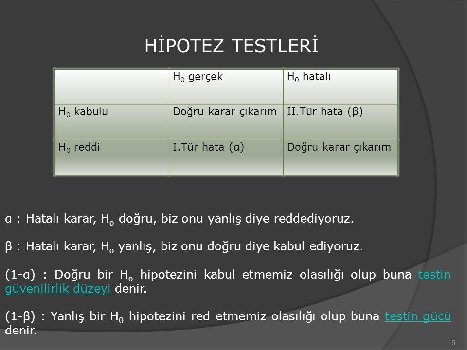 5 HİPOTEZ TESTLERİ H 0 gerçekH 0 hatalı H 0 kabuluDoğru karar çıkarımII.Tür hata (β) H 0 reddiI.Tür hata (α)Doğru karar çıkarım α : Hatalı karar, H o