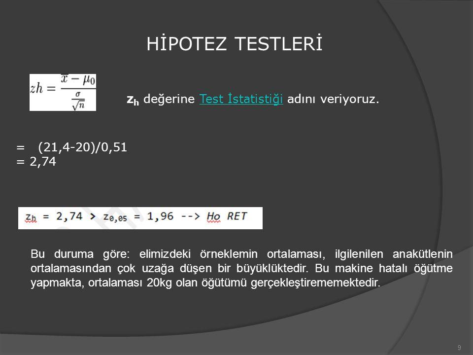 9 z h değerine Test İstatistiği adını veriyoruz.Test İstatistiği HİPOTEZ TESTLERİ = (21,4-20)/0,51 = 2,74 Bu duruma göre: elimizdeki örneklemin ortala