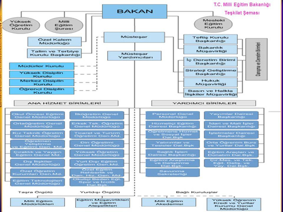 T.C. Milli Eğitim Bakanlığı Teşkilat Şeması [ 1 ] T.C. Milli Eğitim Bakanlığı Teşkilat Şeması
