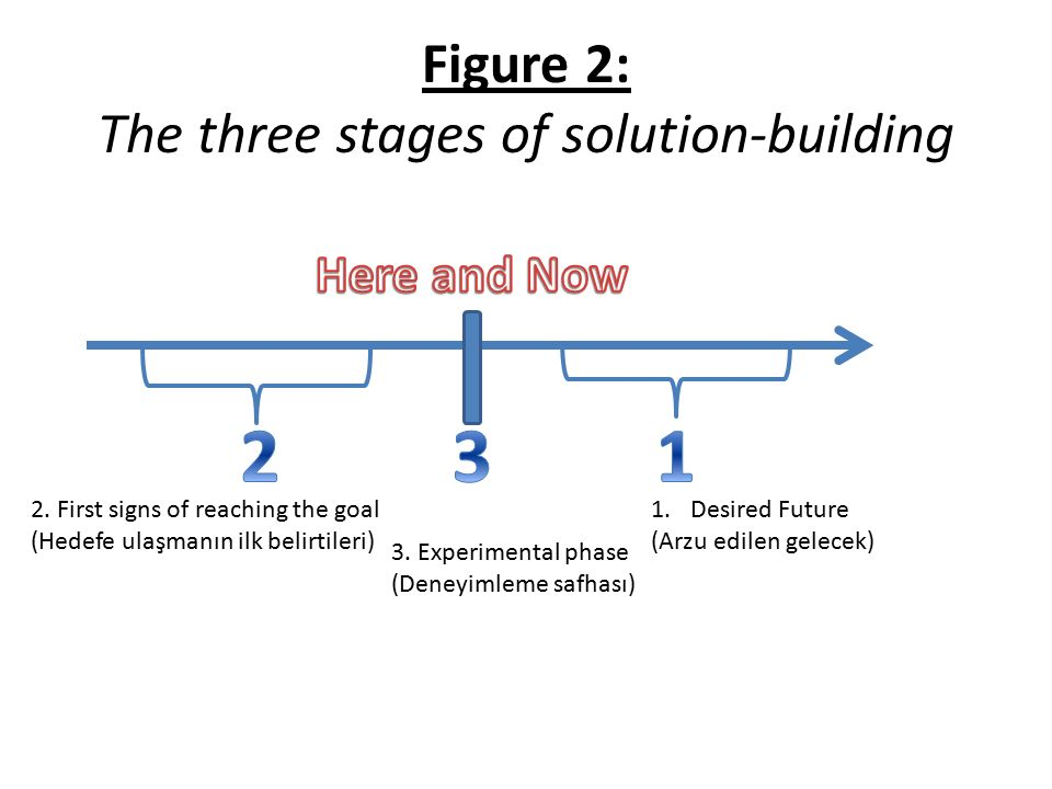 Figure 2: The three stages of solution-building 2.
