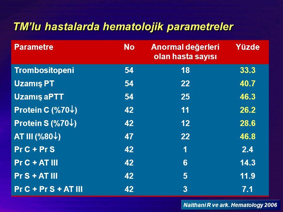 TM'lu hastalarda hematolojik parametreler ParametreNoAnormal değerleri olan hasta sayısı Yüzde Trombositopeni541833.3 Uzamış PT542240.7 Uzamış aPTT542