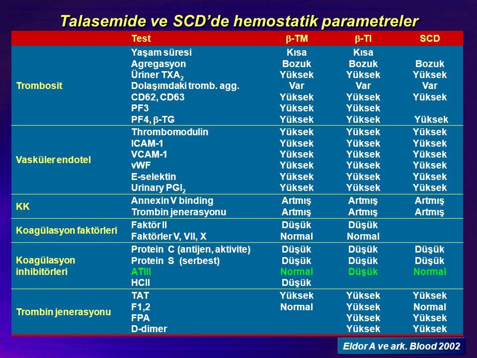 Talasemide ve SCD'de hemostatik parametreler Test  -TM  -TI SCD Trombosit Yaşam süresi Agregasyon Üriner TXA 2 Dolaşımdaki tromb. agg. CD62, CD63 PF