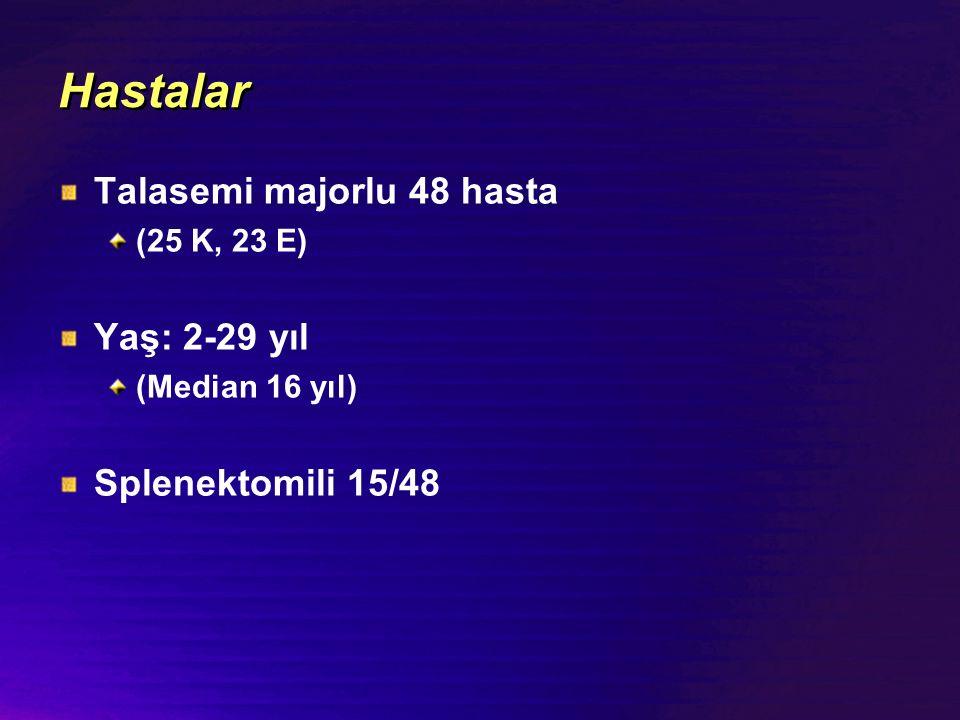 Hastalar Talasemi majorlu 48 hasta (25 K, 23 E) Yaş: 2-29 yıl (Median 16 yıl) Splenektomili 15/48