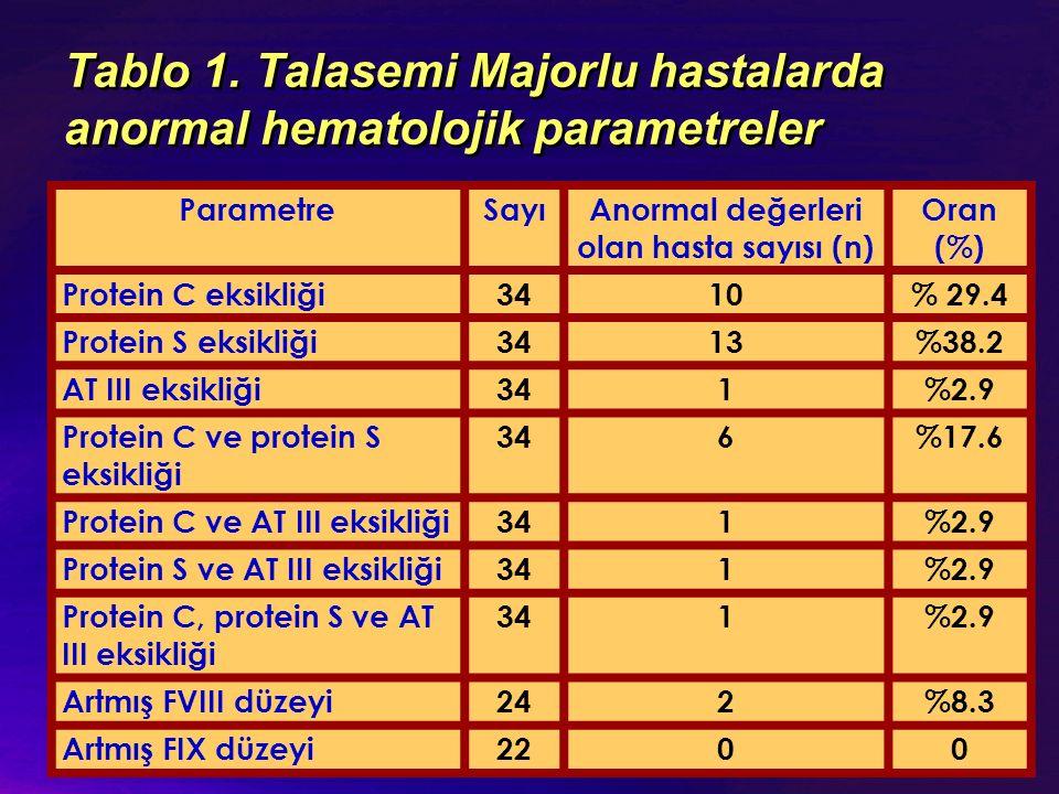 Tablo 1. Talasemi Majorlu hastalarda anormal hematolojik parametreler ParametreSayıAnormal değerleri olan hasta sayısı (n) Oran (%) Protein C eksikliğ