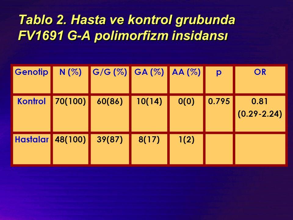Tablo 2. Hasta ve kontrol grubunda FV1691 G-A polimorfizm insidansı GenotipN (%)G/G (%)GA (%)AA (%)pOR Kontrol70(100)60(86)10(14)0(0)0.7950.81 (0.29-2