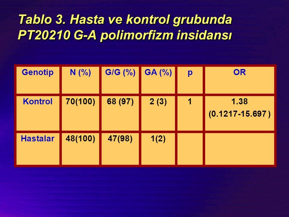 Tablo 3. Hasta ve kontrol grubunda PT20210 G-A polimorfizm insidansı GenotipN (%)G/G (%)GA (%)pOR Kontrol70(100)68 (97)2 (3)11.38 (0.1217-15.697 ) Has